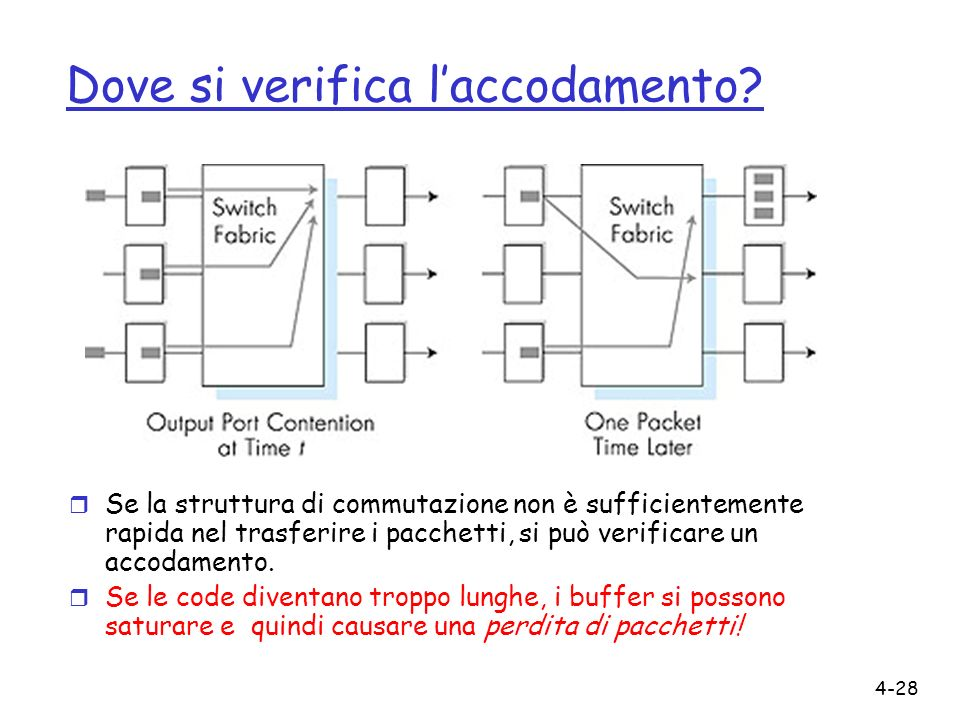 Dove si verifica l'accodamento