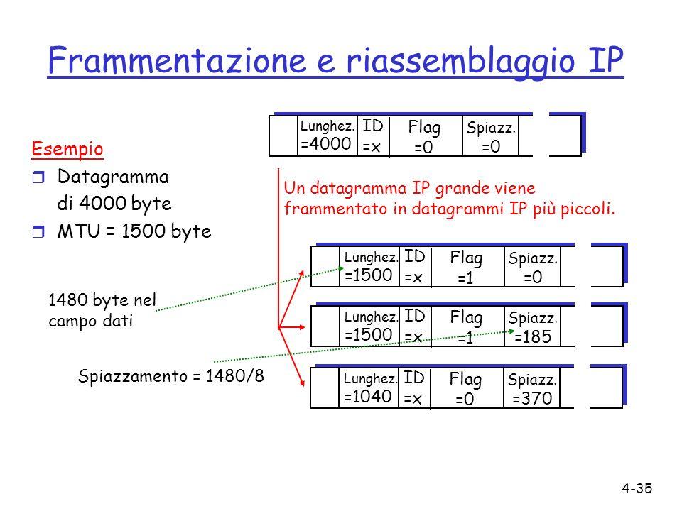 Frammentazione e riassemblaggio IP
