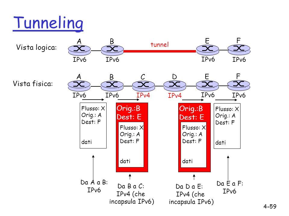 Tunneling A B E F Vista logica: A B C D E F Vista fisica: Orig.:B