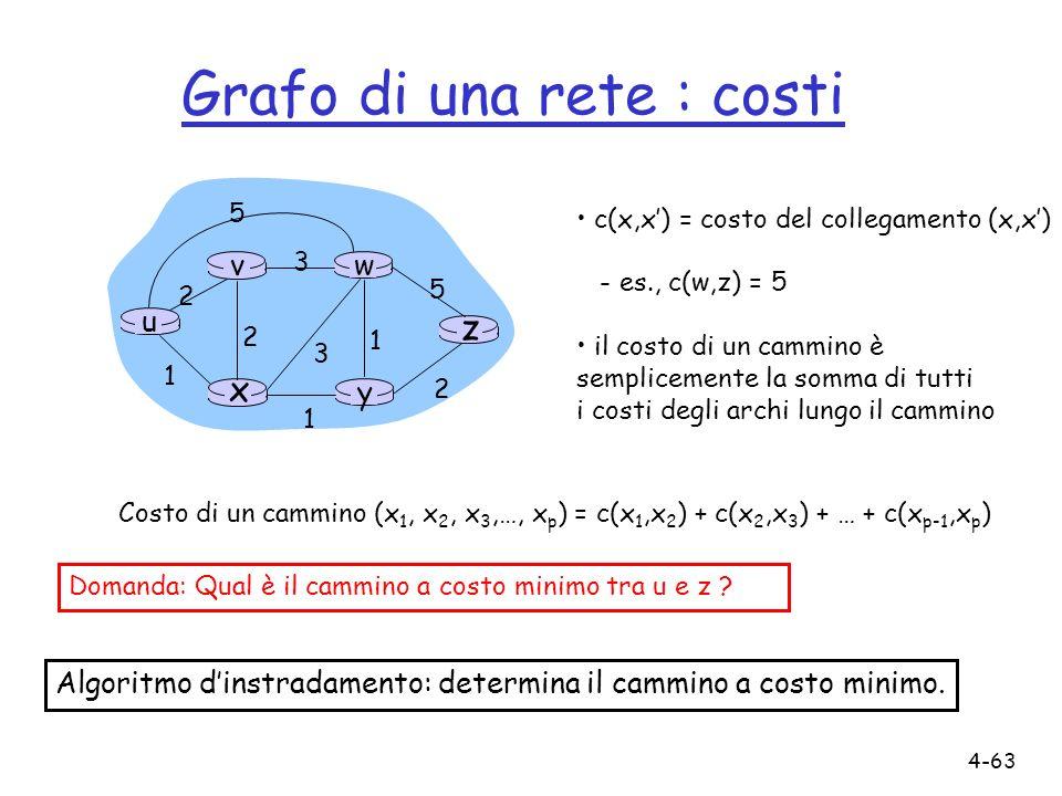 Grafo di una rete : costi