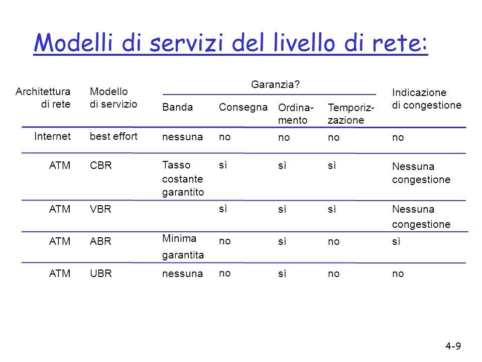 Modelli di servizi del livello di rete: