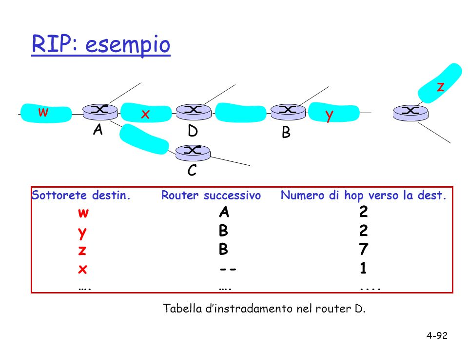 RIP: esempio z w x y A D B C y B 2 z B 7 x -- 1 w A 2 …. …. ....