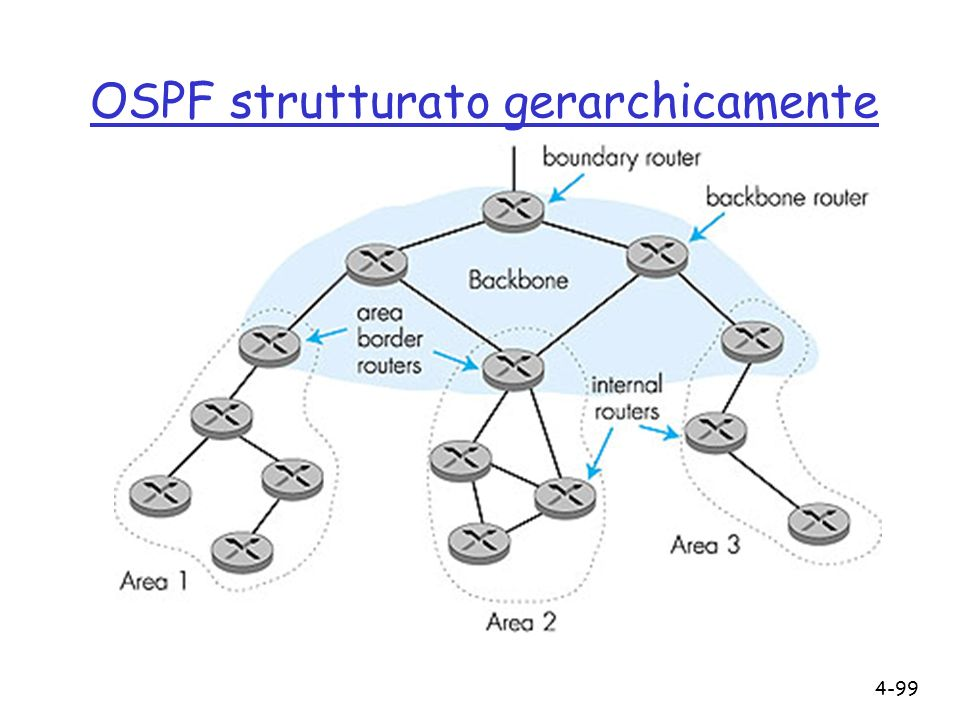 OSPF strutturato gerarchicamente