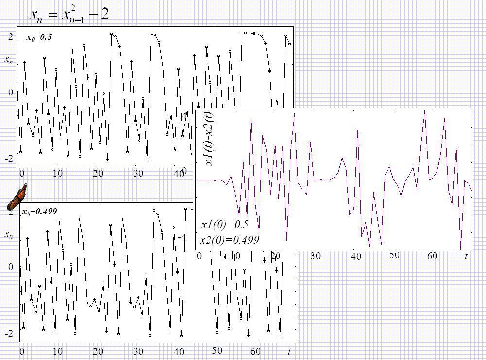 x1(t)-x2(t) x1(0)=0.5 x2(0)=0.499 2 xn 4 -4 10 20 30 40 50 60 t -2 10