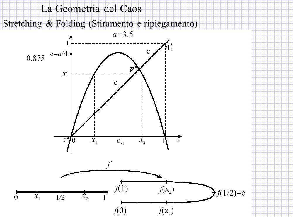 La Geometria del Caos Stretching & Folding (Stiramento e ripiegamento)