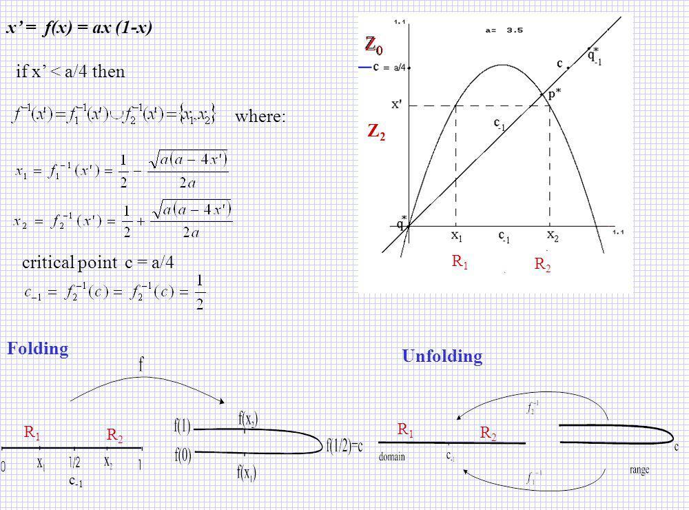 x' = f(x) = ax (1-x) Z0 if x' < a/4 then where: Z2