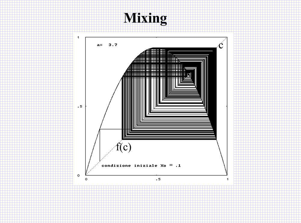 Mixing c f(c)