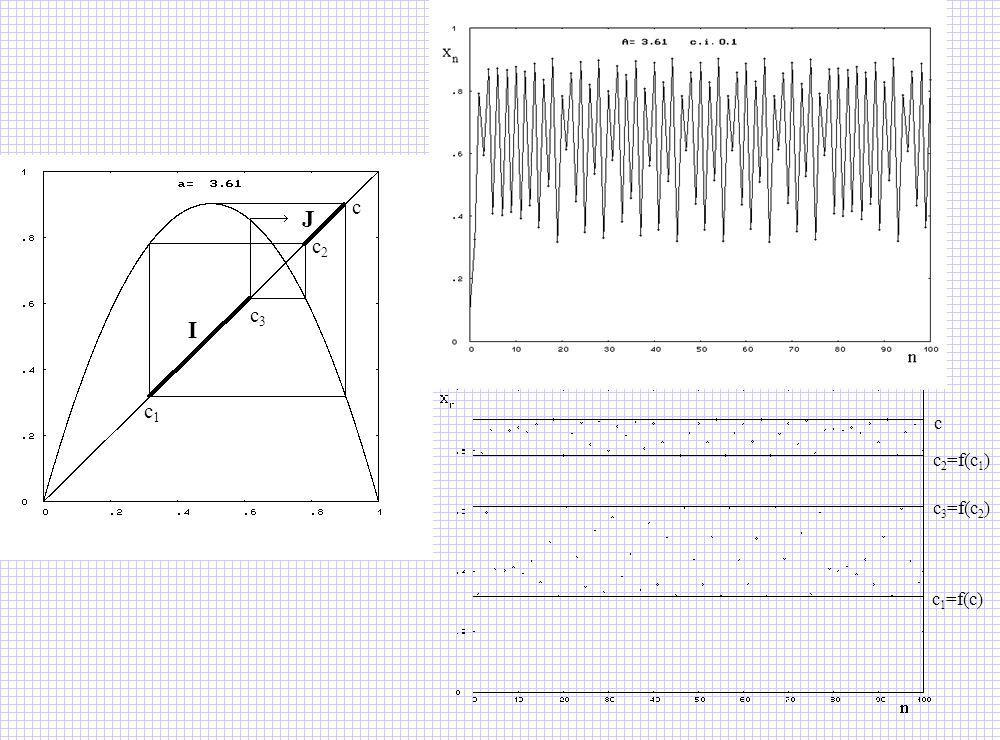 c1 c3 c2 c I J c1=f(c) c2=f(c1) c c3=f(c2) 8.4