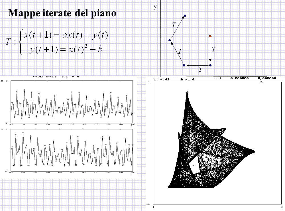 Mappe iterate del piano