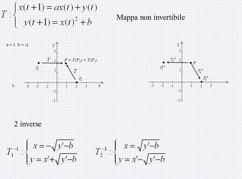 . . . . . . Mappa non invertibile 2 inverse a = 1 b = -2 y y