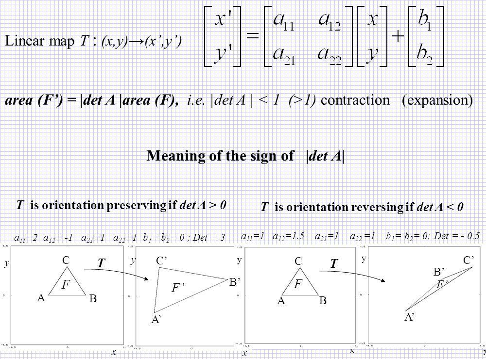 Linear map T : (x,y)→(x',y')