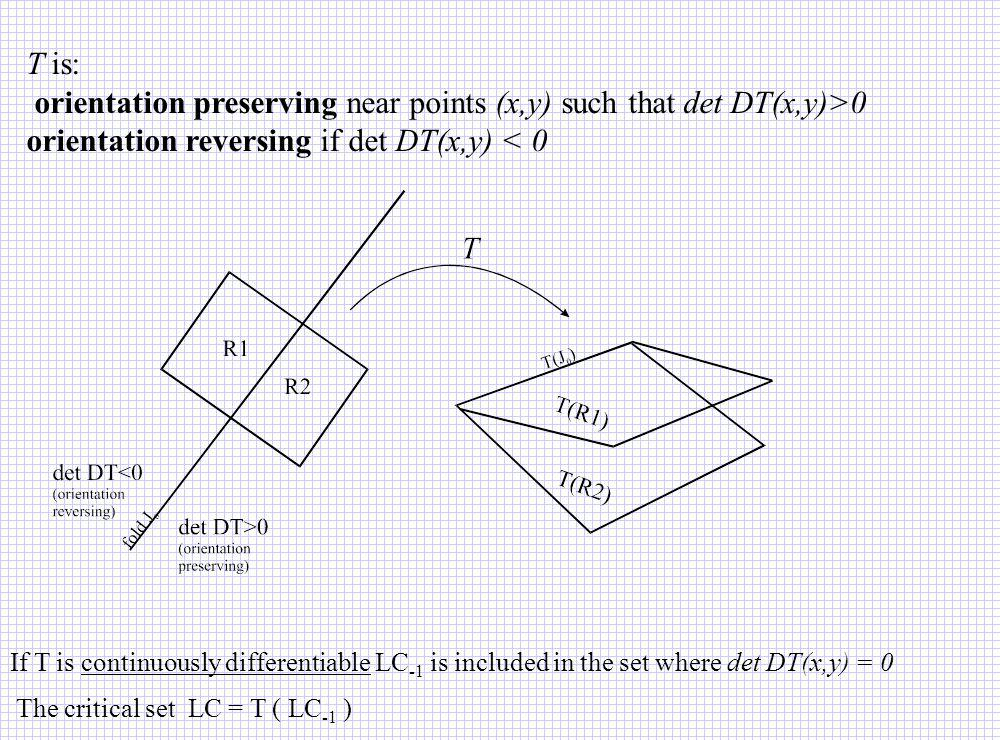 orientation preserving near points (x,y) such that det DT(x,y)>0