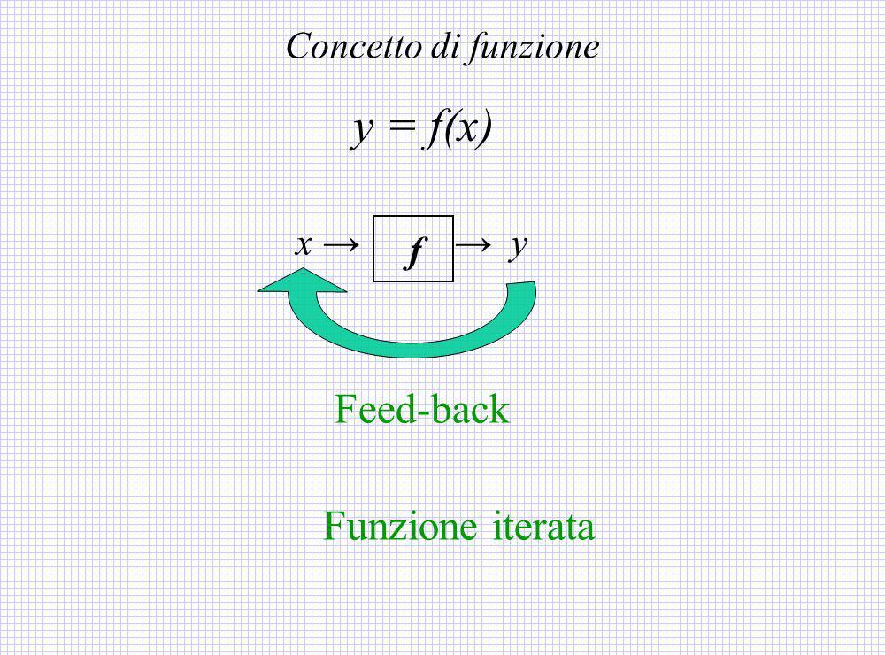 Concetto di funzione y = f(x) x → → y f Feed-back Funzione iterata