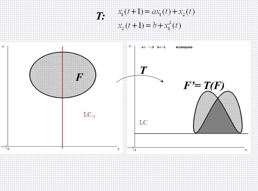 T: T F F'= T(F) LC -1 LC
