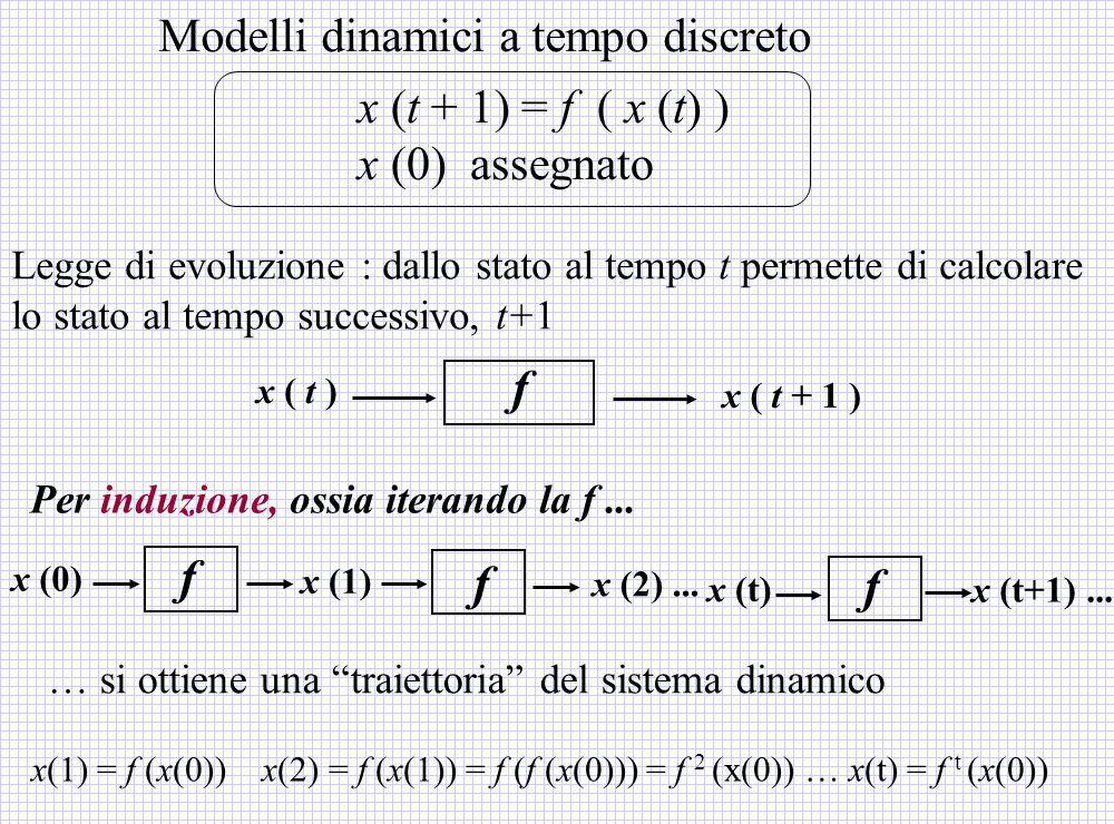 f f Modelli dinamici a tempo discreto x (t + 1) = f ( x (t) )