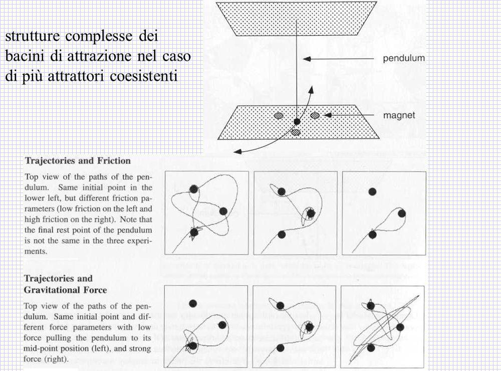 strutture complesse dei