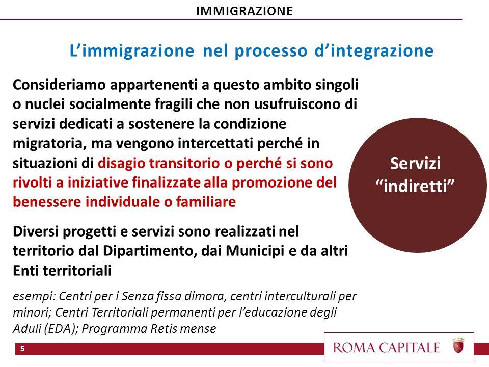 L'immigrazione nel processo d'integrazione