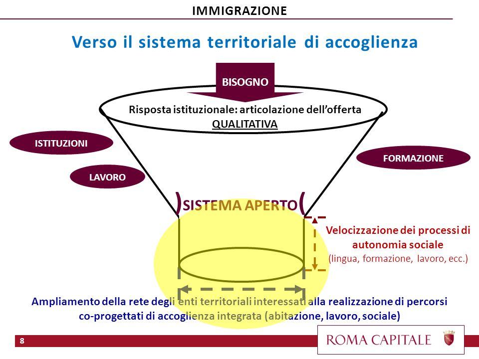 )SISTEMA APERTO( Verso il sistema territoriale di accoglienza