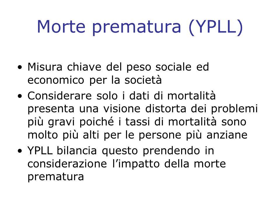 Morte prematura (YPLL)