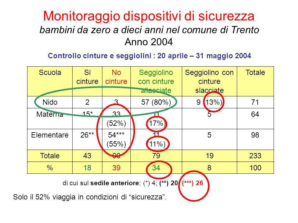 Monitoraggio dispositivi di sicurezza bambini da zero a dieci anni nel comune di Trento Anno 2004
