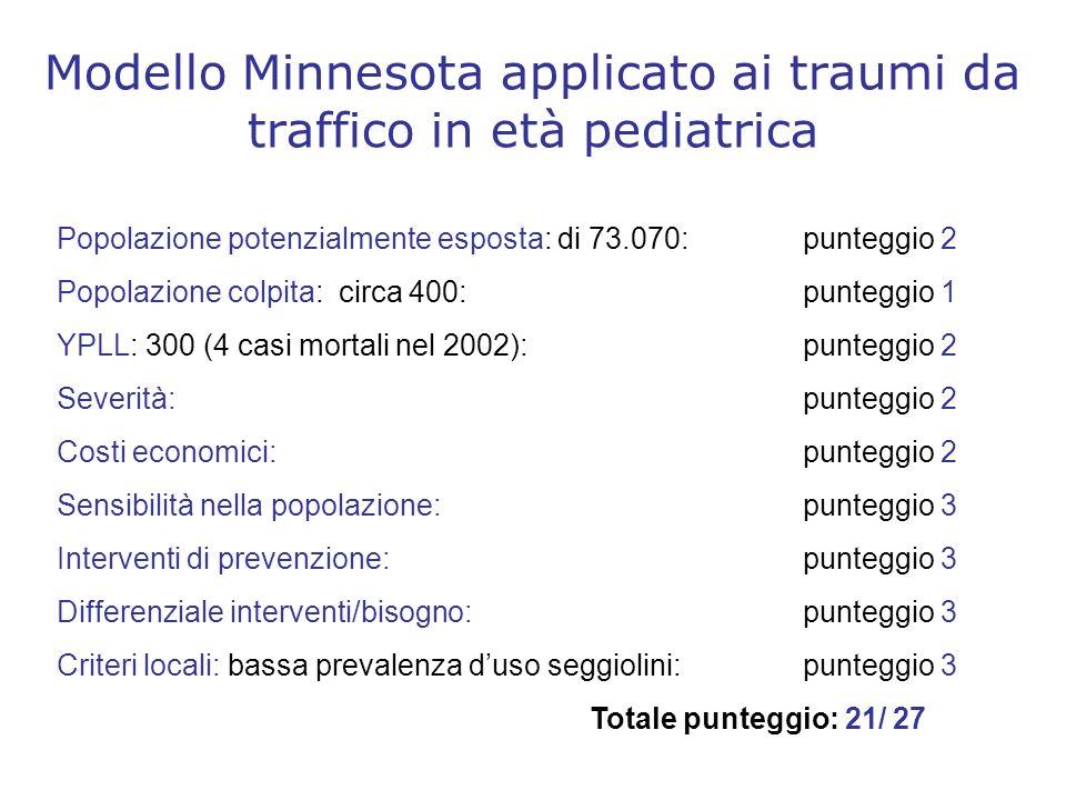 Modello Minnesota applicato ai traumi da traffico in età pediatrica