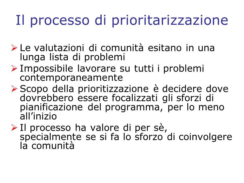Il processo di prioritarizzazione
