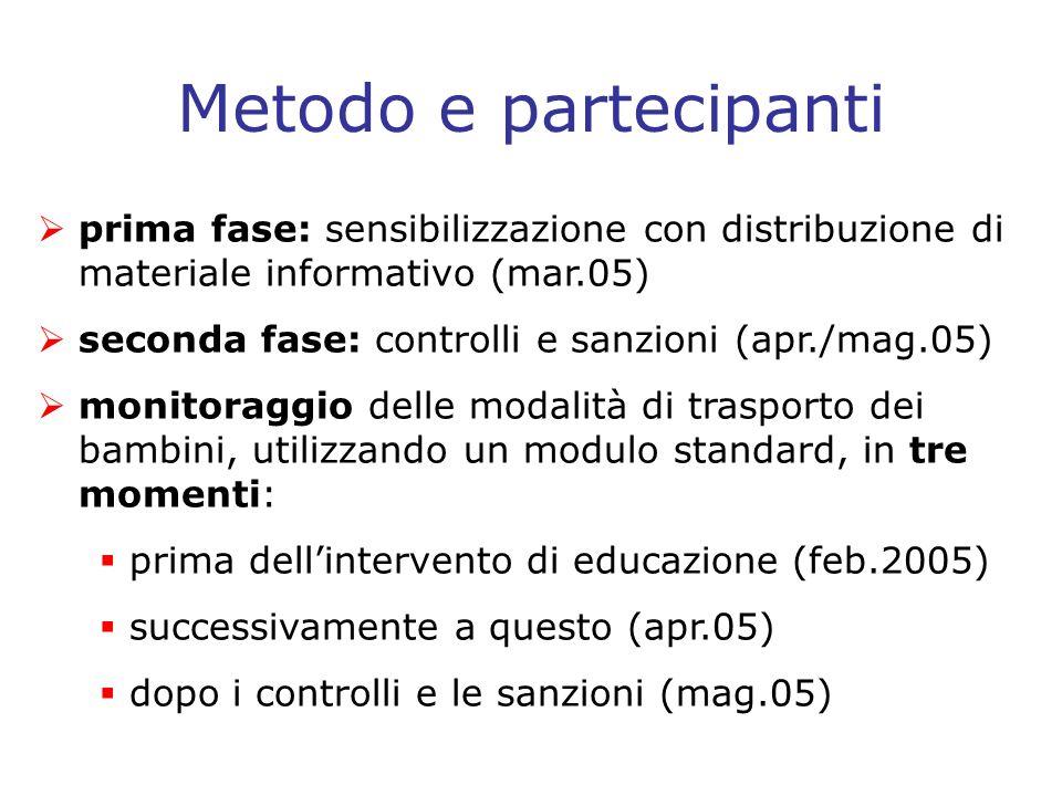 Metodo e partecipanti prima fase: sensibilizzazione con distribuzione di materiale informativo (mar.05)