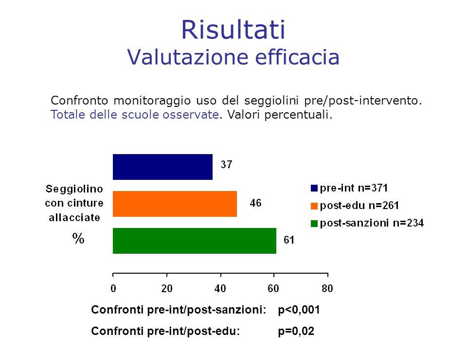 Risultati Valutazione efficacia