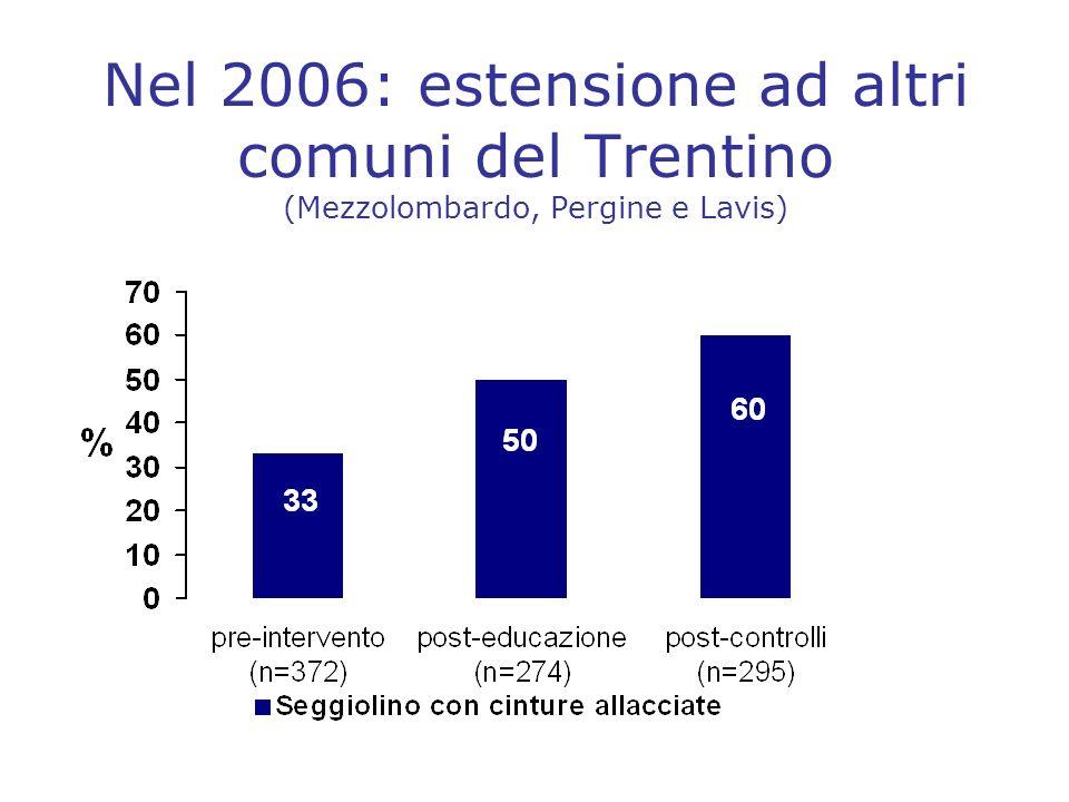 Nel 2006: estensione ad altri comuni del Trentino (Mezzolombardo, Pergine e Lavis)