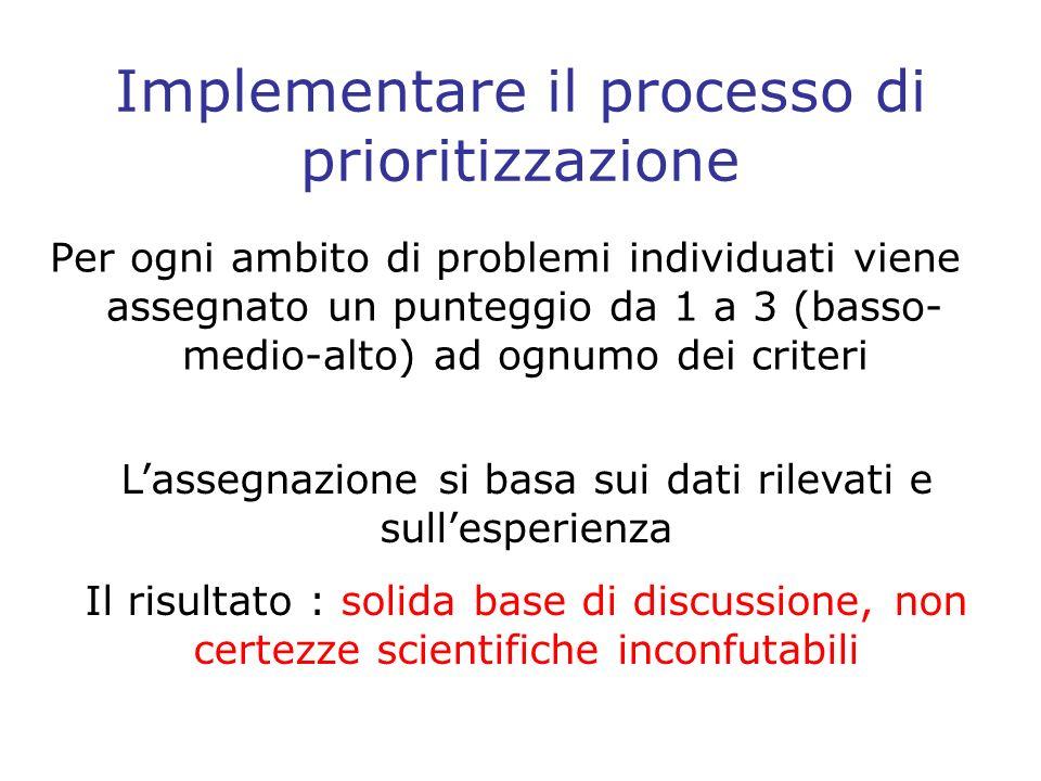 Implementare il processo di prioritizzazione