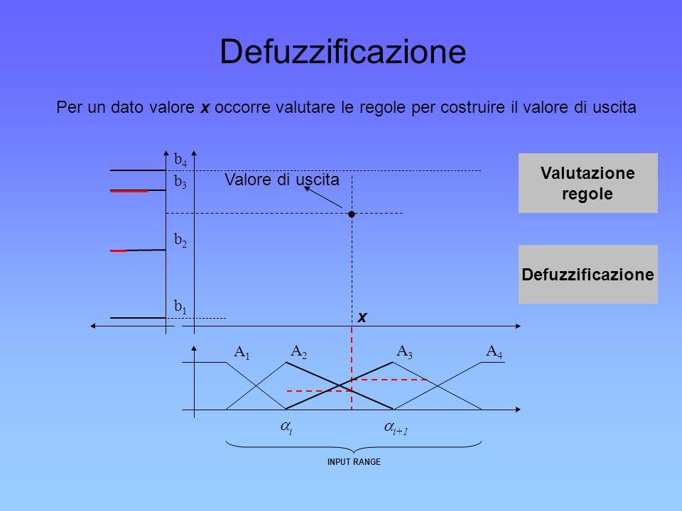 Defuzzificazione Per un dato valore x occorre valutare le regole per costruire il valore di uscita.
