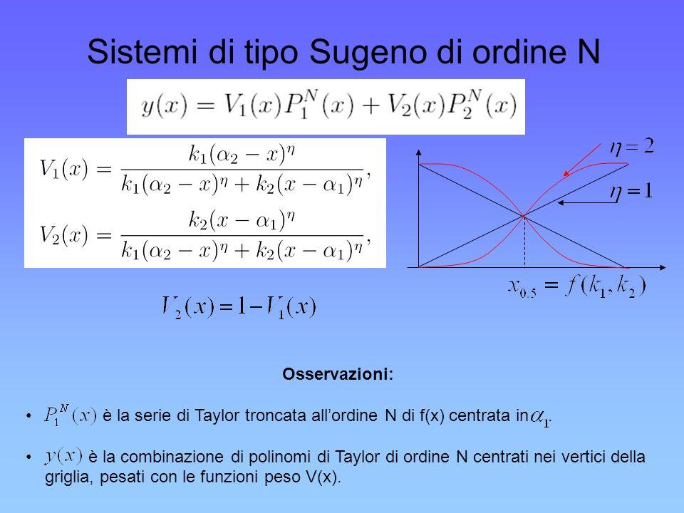 Sistemi di tipo Sugeno di ordine N