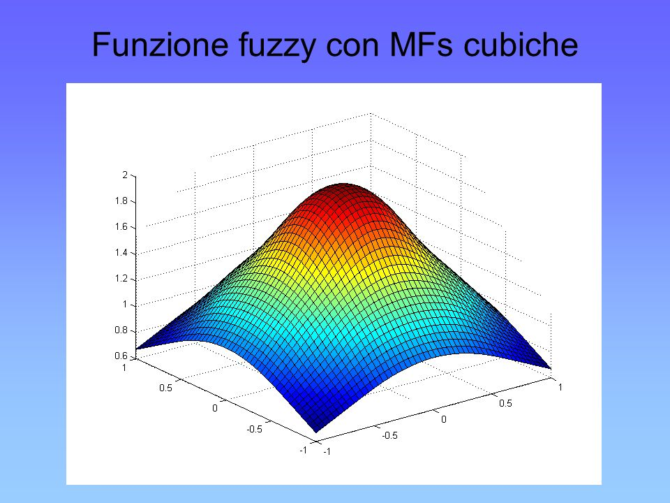 Funzione fuzzy con MFs cubiche