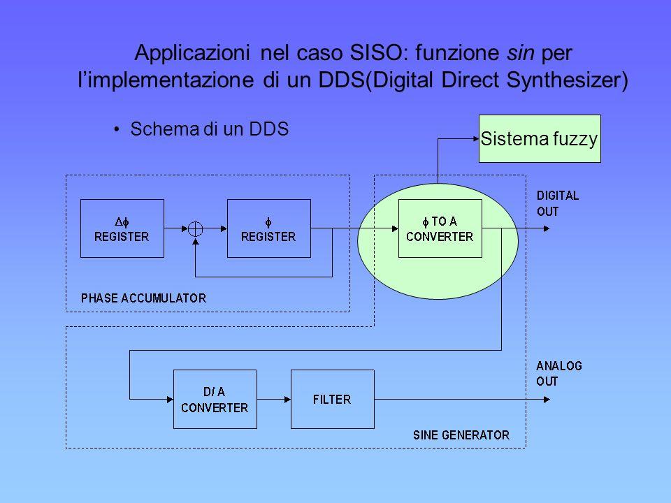 Applicazioni nel caso SISO: funzione sin per l'implementazione di un DDS(Digital Direct Synthesizer)