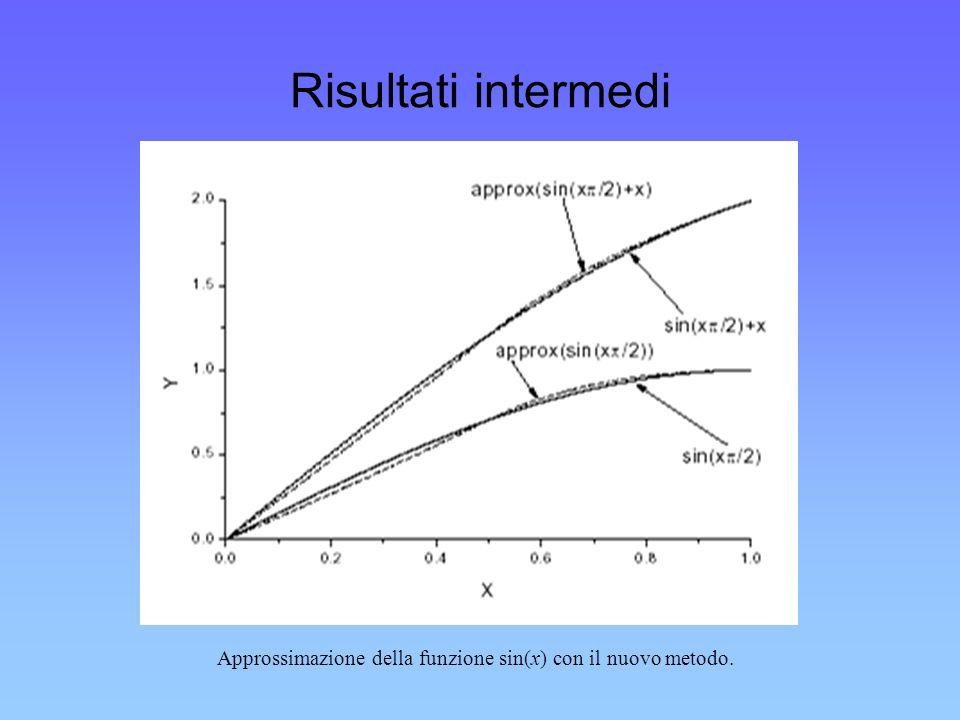 Risultati intermedi Approssimazione della funzione sin(x) con il nuovo metodo.