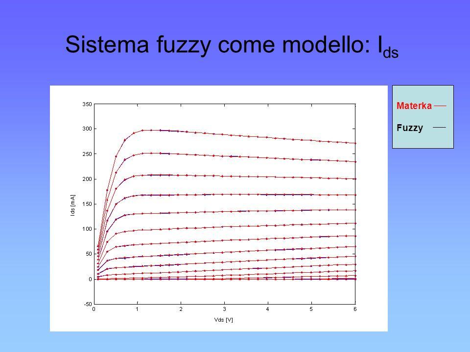 Sistema fuzzy come modello: Ids