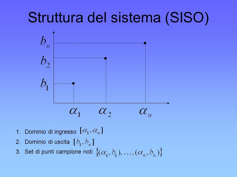 Struttura del sistema (SISO)