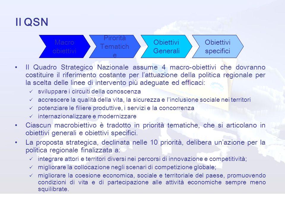 Il QSN Macro obiettivi Pirorità Tematiche Obiettivi Generali Obiettivi