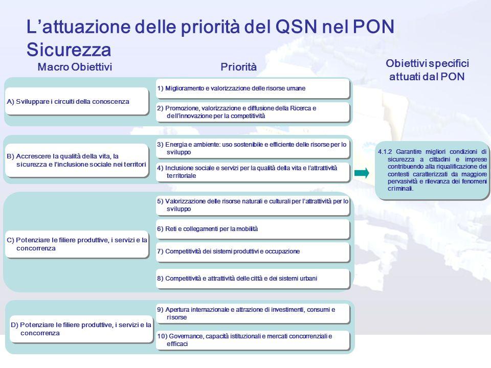 L'attuazione delle priorità del QSN nel PON Sicurezza