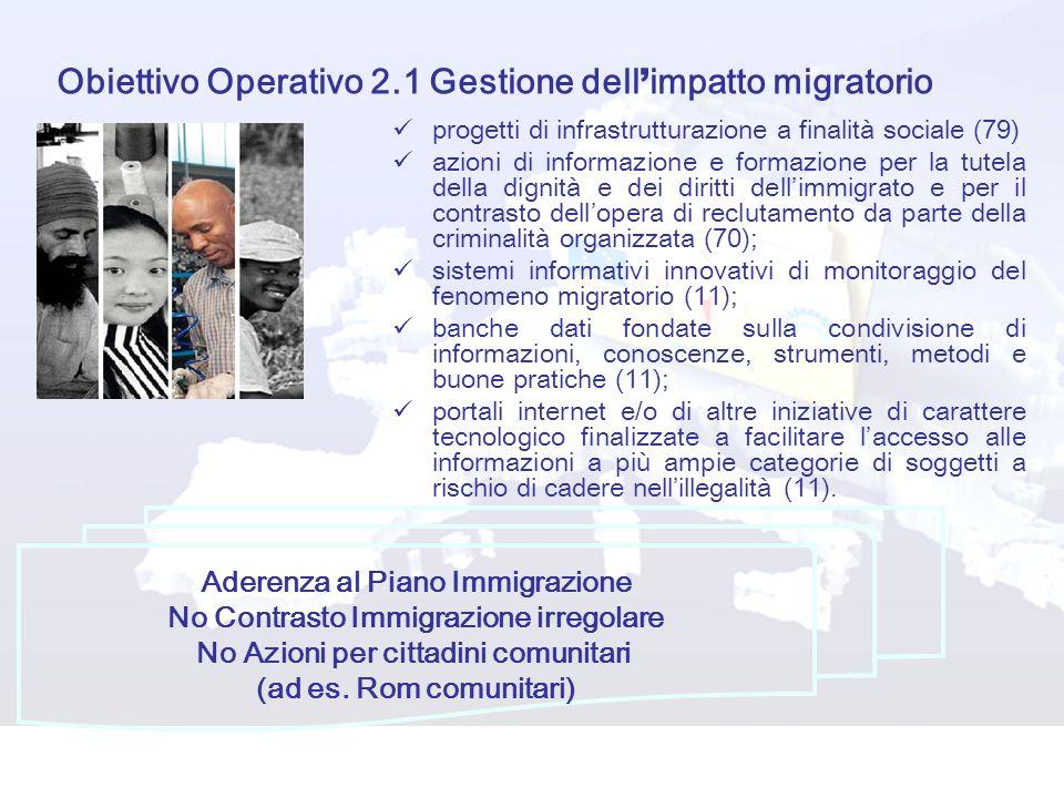 Obiettivo Operativo 2.1 Gestione dell'impatto migratorio