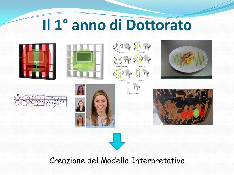 Creazione del Modello Interpretativo