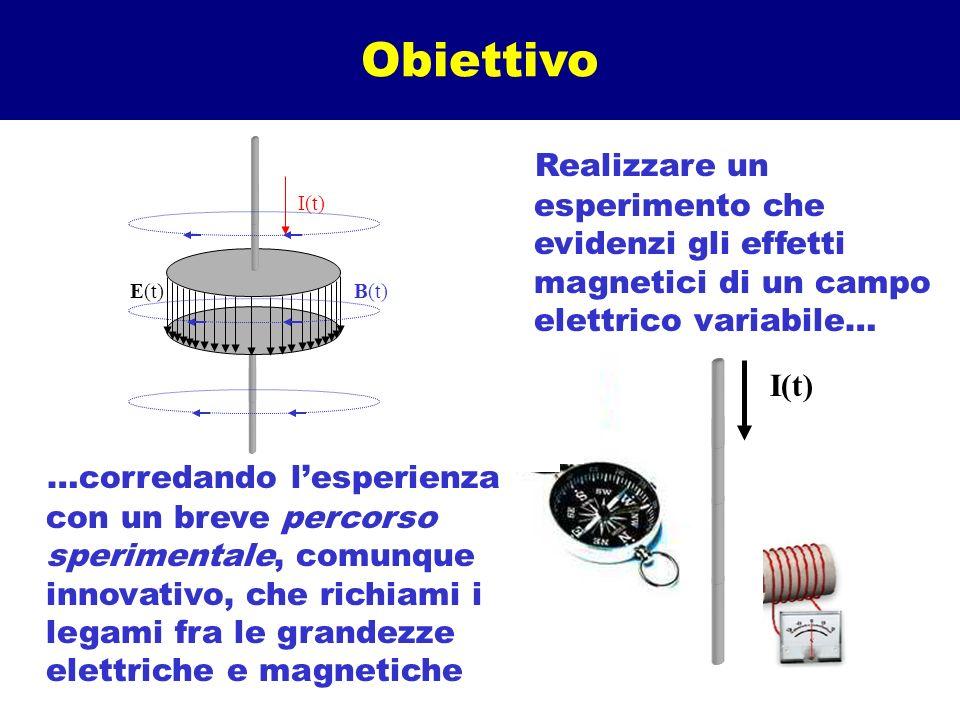 Obiettivo Realizzare un esperimento che evidenzi gli effetti magnetici di un campo elettrico variabile…