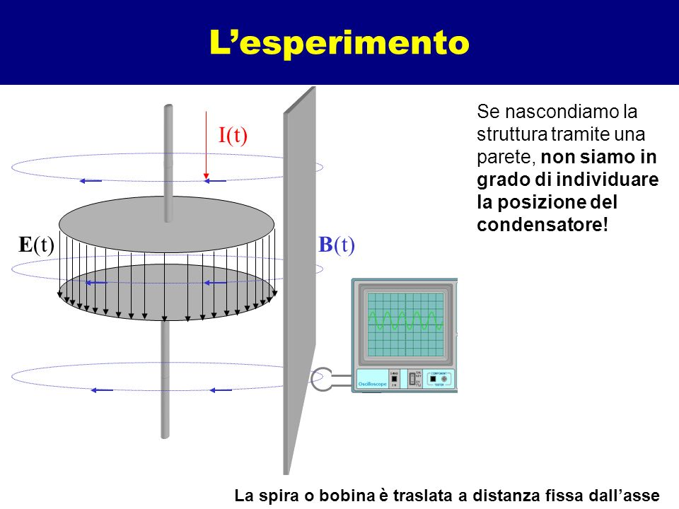 La spira o bobina è traslata a distanza fissa dall'asse