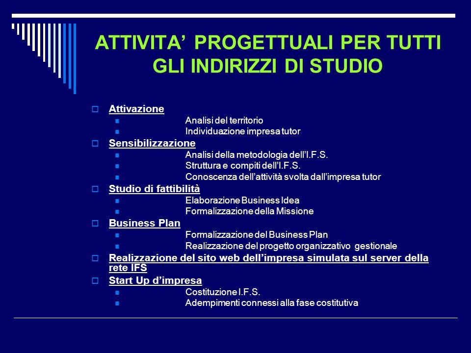 ATTIVITA' PROGETTUALI PER TUTTI GLI INDIRIZZI DI STUDIO