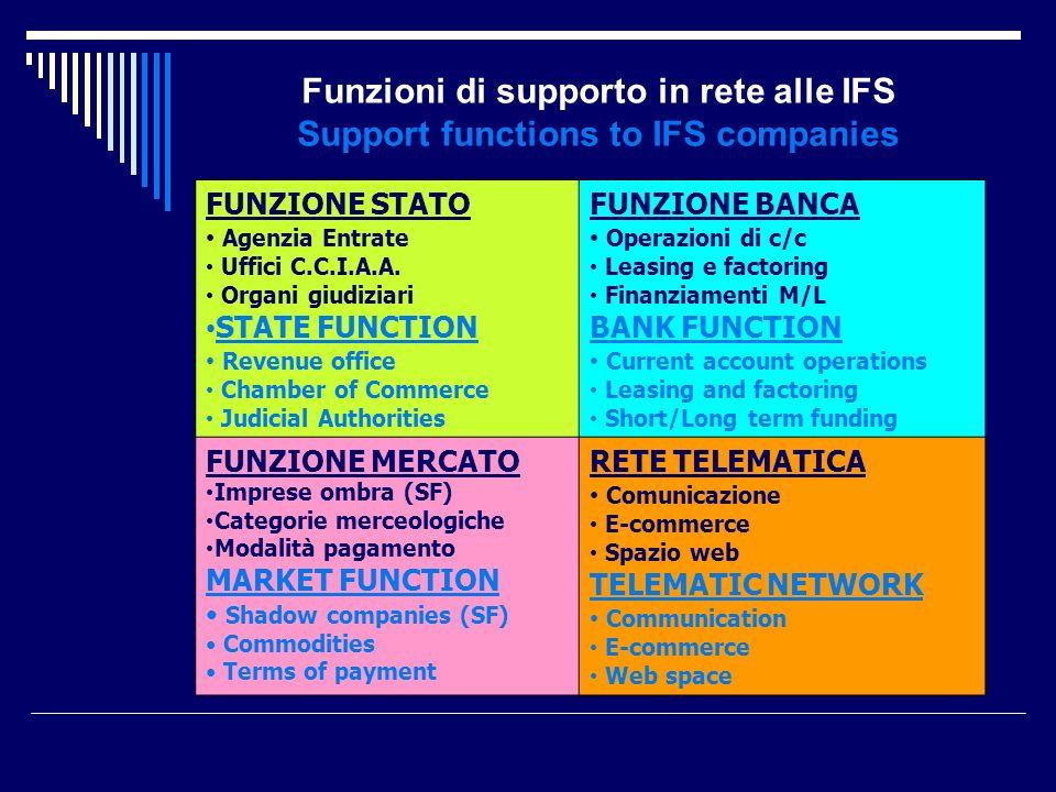 Funzioni di supporto in rete alle IFS Support functions to IFS companies