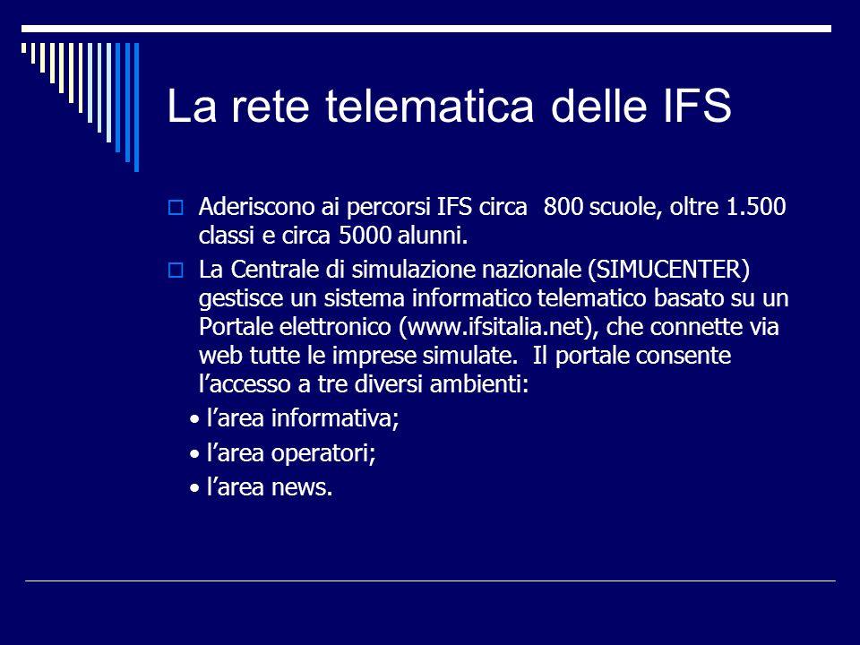 La rete telematica delle IFS