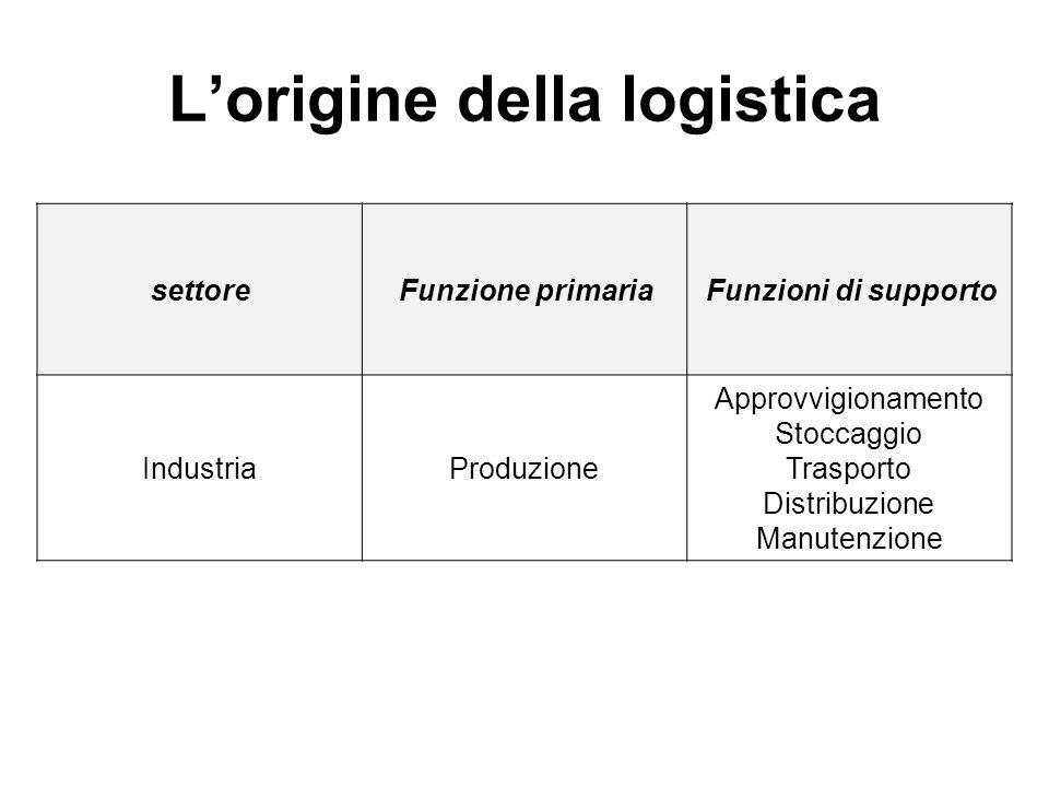 L'origine della logistica