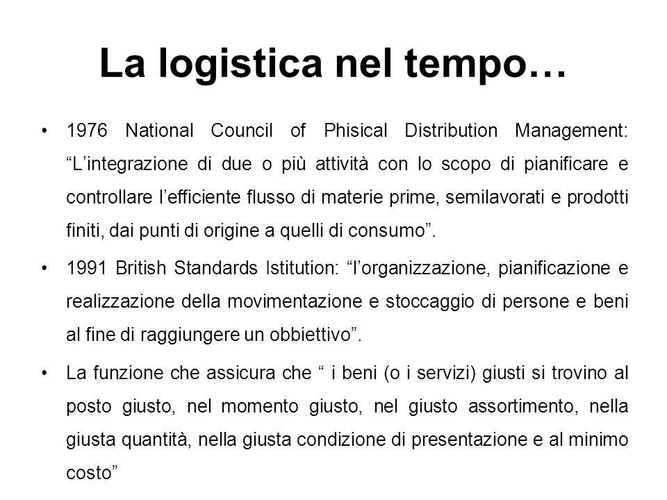 La logistica nel tempo…