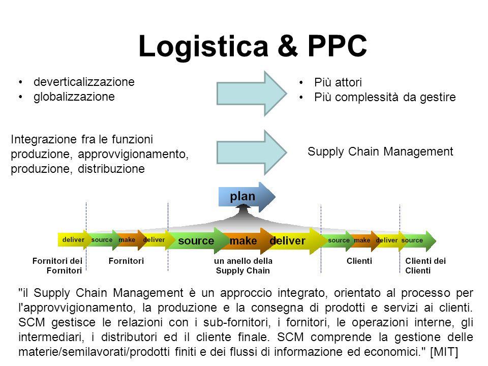 Logistica & PPC deverticalizzazione Più attori globalizzazione