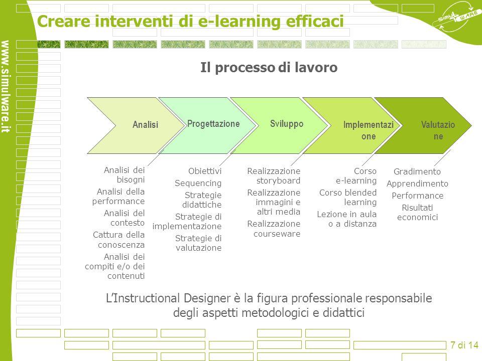 Il processo di lavoroAnalisi. Progettazione. Sviluppo. Implementazione. Valutazione. Analisi dei bisogni.